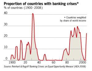 banking-crises