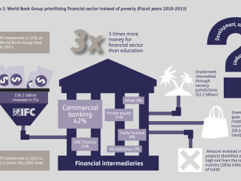 World Bank prioritises financial sector instead of poverty (Fiscal years 2010-2013). Bretton Woods Project