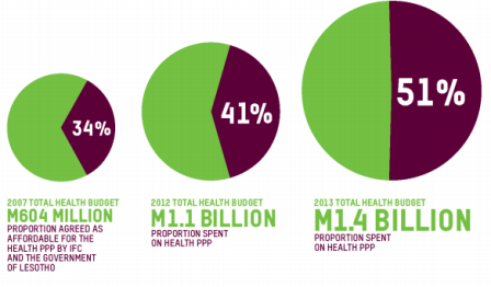 Lesotho health budget and cost of PPP, 2007 -2013