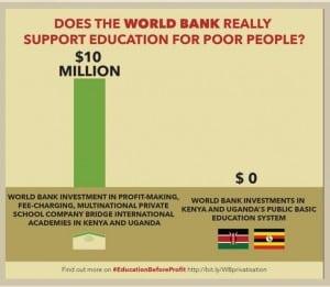 #EducationBeforeProfit Credit: RED de Estudios para la profundización Democrática